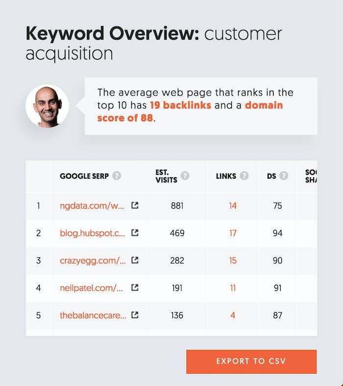ranking de palabras clave