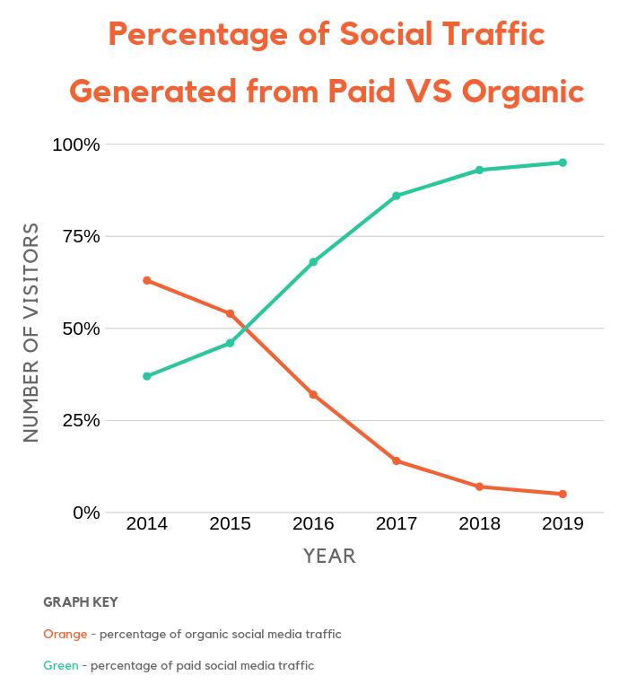 pagado contra orgánico