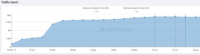 comprobar el tráfico del sitio web en serpstat de muestra