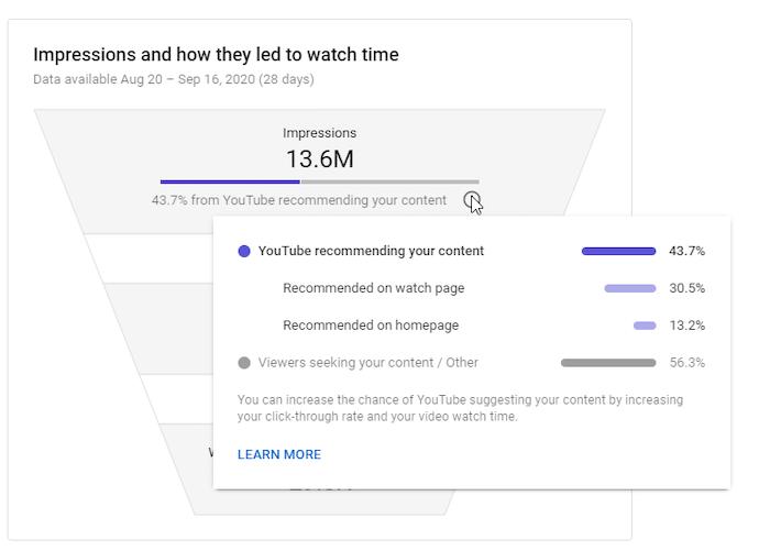 impresiones a lo largo del tiempo análisis de youtube