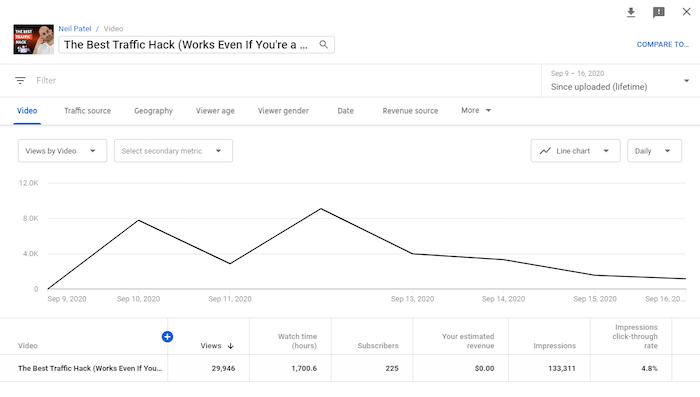 comparar análisis de youtube