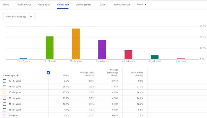 Datos demográficos de YouTube Analytics