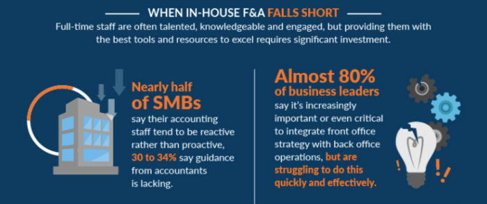 "In house vs Outsource Infographic Consero Global ""width ="" 700 ""height ="" 294 ""srcset ="" https://improvvisa.es/wp-content/uploads/2020/10/1602609480_405_La-guia-del-emprendedor-para-subcontratar-mano-de-obra-sin.png 700w, https: //neilpatel.com/wp-content/uploads/2017/08/In-house_vs__Outsource_Infographic___Consero_Global-350x147.png 350w, https://neilpatel.com/wp-content/uploads/2017/08/In-house_vs__Outsource_Infographic___Consero_Consero_Global 75. tailles = ""(largeur maximale: 700px) 100vw, 700px"