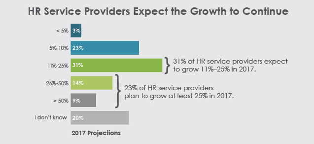 "2017 HR Outsourcing Trends Infographic FINAL jpg 650 1596 ""width ="" 637 ""height ="" 292 ""srcset ="" https://neilpatel.com/wp-content/uploads/2017/08/2017-HR-Outsourcing-Trends-Infographic -FINAL_jpg__650_1596_.png 637w, https://neilpatel.com/wp-content/uploads/2017/08/2017-HR-Outsourcing-Trends-Infographic-FINAL_jpg__650_1596_-350x160.png 350w ""tailles ="" (largeur max: 637px ) 100vw, 637px"