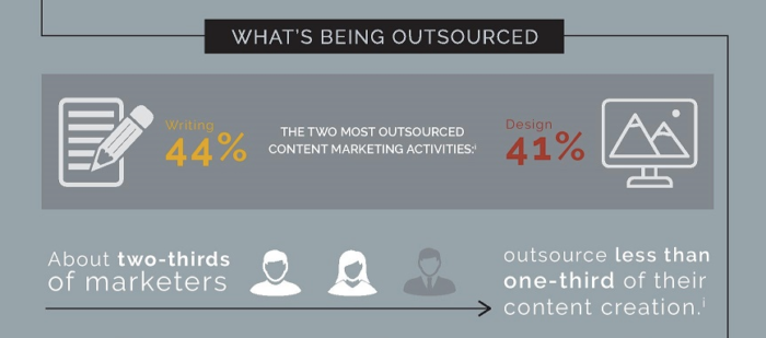 "2017 1 26 13 Stats About Outsourcing Content Marketing page 001 1 jpg 900 1749 "" width=""700"" height=""309"" srcset=""https://improvvisa.es/wp-content/uploads/2020/10/1602609488_690_La-guia-del-emprendedor-para-subcontratar-mano-de-obra-sin.png 700w, https://neilpatel.com/wp-content/uploads/2017/08/2017_1_26_13_Stats_About_Outsourcing_Content_Marketing-page-001-1_jpg__900_1749_-350x155.png 350w, https://neilpatel.com/wp-content/uploads/2017/08/2017_1_26_13_Stats_About_Outsourcing_Content_Marketing-page-001-1_jpg__900_1749_-768x339.png 768w, https://neilpatel.com/wp-content/uploads/2017/08/2017_1_26_13_Stats_About_Outsourcing_Content_Marketing-page-001-1_jpg__900_1749_.png 867w"" sizes=""(max-width: 700px) 100vw, 700px"