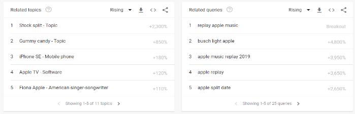 Ejemplo de tendencias SEO de Google LSI