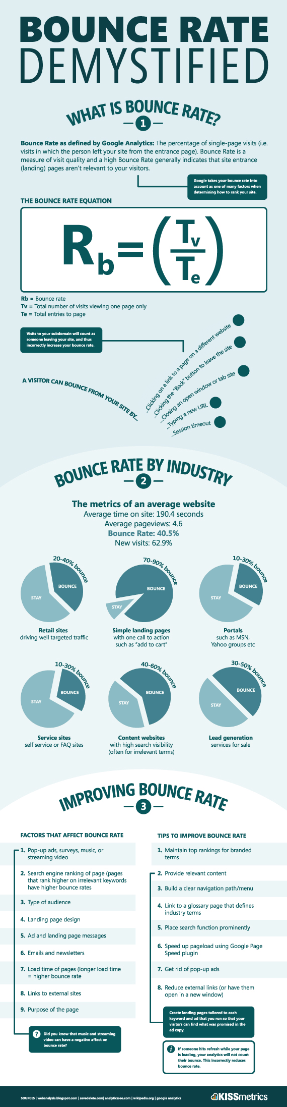 Infografía desmitificada de tasa de rebote