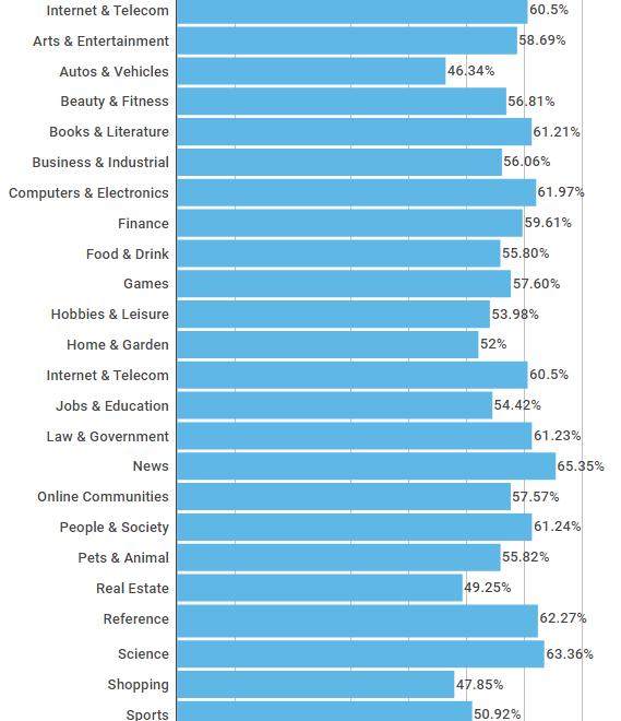 tasa de rebote por industria