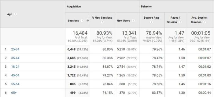 segmentación de la tasa de rebote distribución por edades de google analytics 2