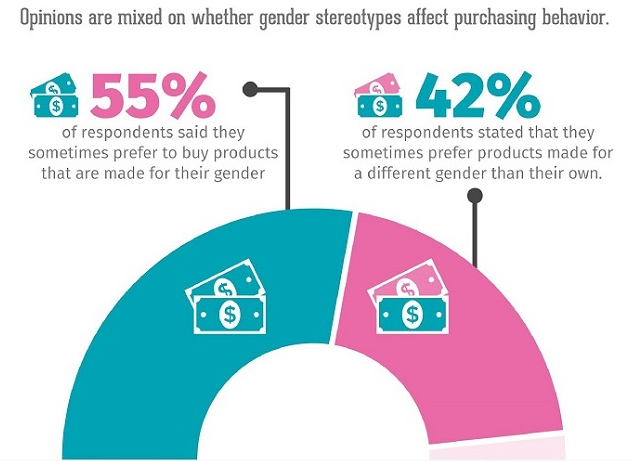impactos de la tasa de recuperación del sexo en el comportamiento del comprador