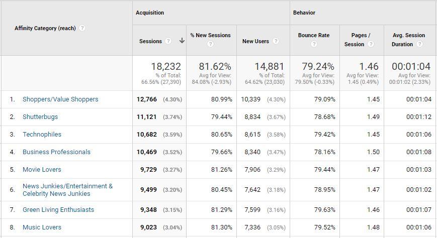 informes de afinidad de tasa de rebote google analytics 1