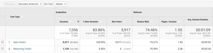 google analytics nuevo vs tasa de rebote de usuarios recurrentes