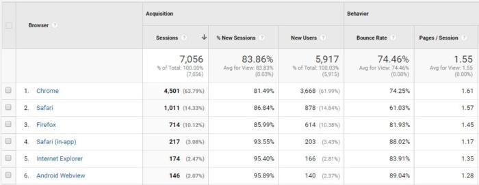porcentaje de rebote del desglose de google analytics broswer