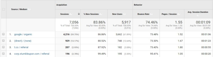 tasa de rebote de la fuente de tráfico de Google Analytics