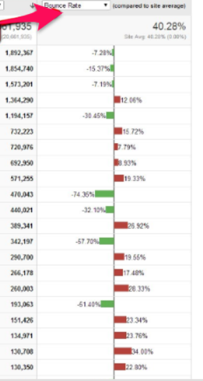 informe de porcentaje de rebote por página de salida
