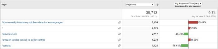 tasa de rebote de velocidad del sitio de google analytics