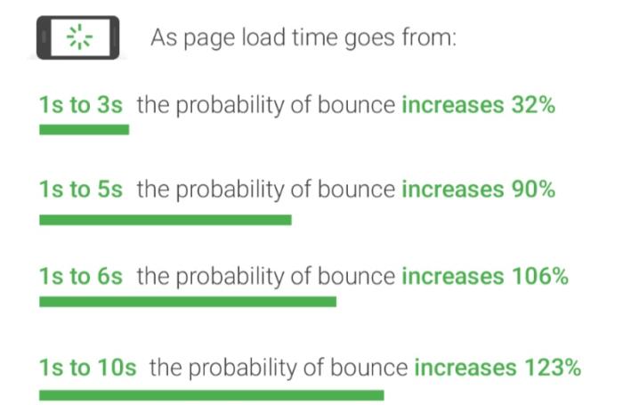 Impacto del tiempo de carga de la página en la tasa de rebote