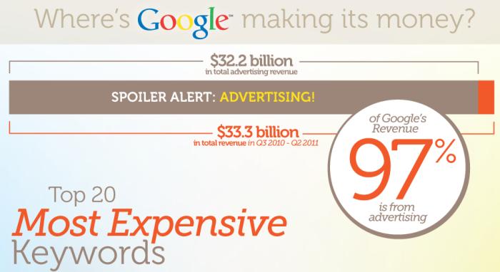 où google gagne-t-il de l'argent et influe-t-il sur le taux de rebond