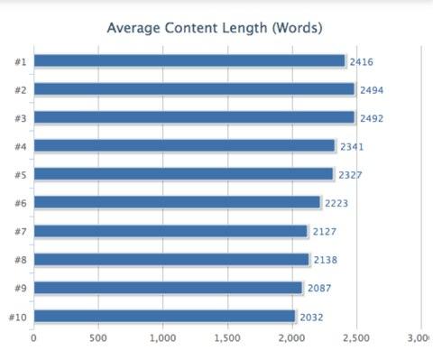 taux de rebond de la longueur du contenu