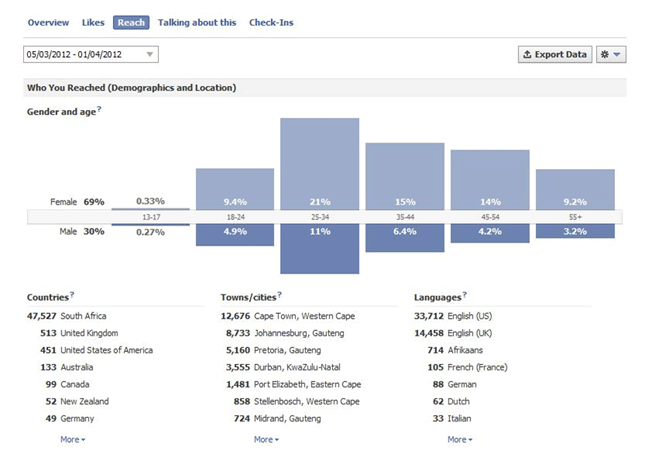me gusta en facebook insights