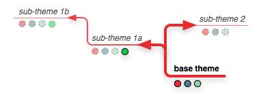 comment créer un site Web installer un thème
