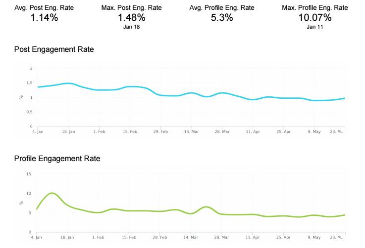 """Captura de pantalla de la tasa de participación de la herramienta de análisis de instagram """"width ="""" 737 """"height ="""" 502"""