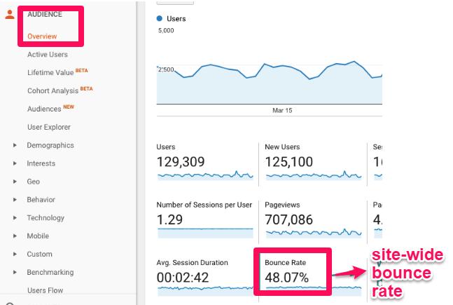 ejemplo de tasa de rebote en Google Analtyics