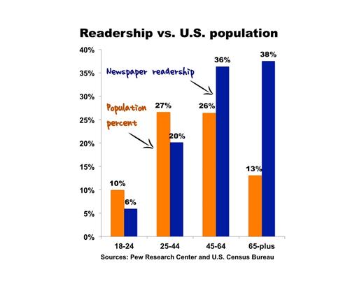 Estadísticas de lectores de comunicados de prensa relativas a la población de EE. UU.