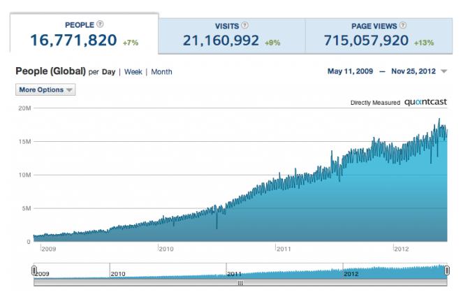 tumblr traffic quantcast guía para sitios de redes sociales