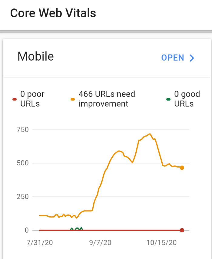 Core Web Vitals en dispositivos móviles