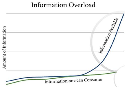 gráfico de sobrecarga de información para extensiones de Chrome