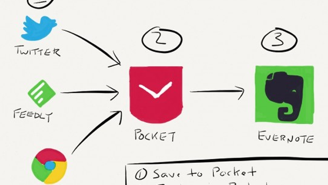 Chrome muestra Pocket y Evernote cómo combinar con IFTTT