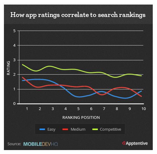 Cómo las calificaciones de las aplicaciones coinciden con las clasificaciones de búsqueda