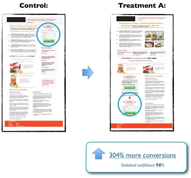 conmovedor llamado a la acción | 7 lecciones de marketing de los estudios de seguimiento ocular