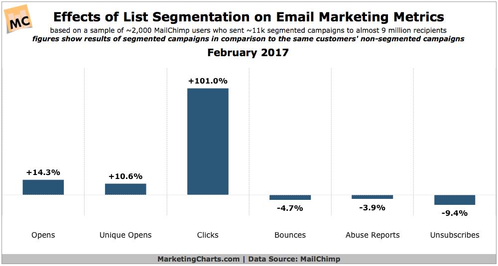 Estadísticas de marketing por correo electrónico de segmentación de listas