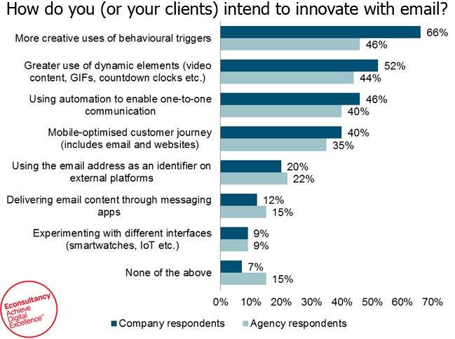 e-mail innovación futuro del correo electrónico   cómo escribir correos electrónicos