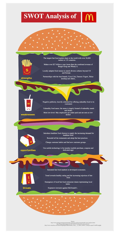 Análisis DAFO de McDonalds