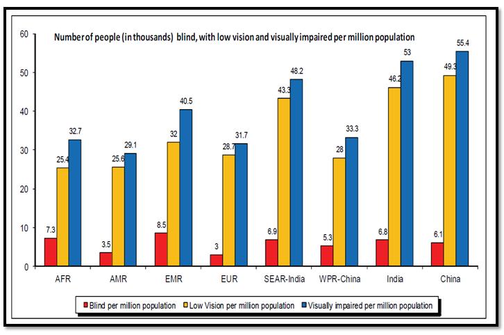 """por qué los metadatos cuentan el número de personas con ceguera visual """"ancho ="""" 700 """"alto ="""" 462"""