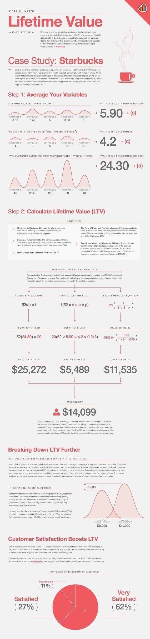 Cómo calcular el valor de por vida del cliente