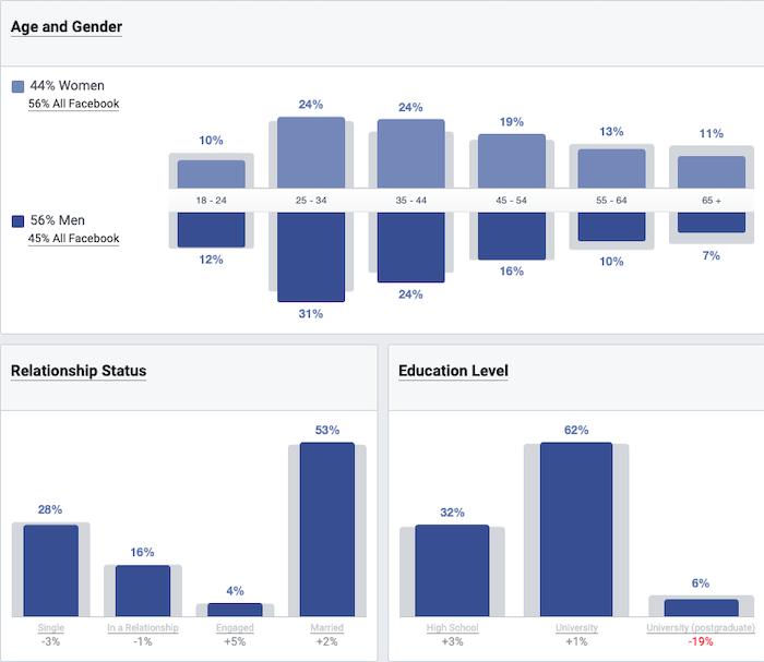 "Las herramientas para la audiencia de la foto de portada de Facebook son importantes ""class ="" wp-image-99572 ""srcset ="" https://neilpatel.com/wp-content/uploads/2020/11 / Facebook-cover-photo-audit-insight-tools -are-important.png 700w, https://neilpatel.com/wp-content/uploads/2020/11/Facebook-cover-photo-audience-insight-tools- are-important-350x304.png 350w ""tamaños ="" (ancho máximo: 700px) 100vw, 700px"