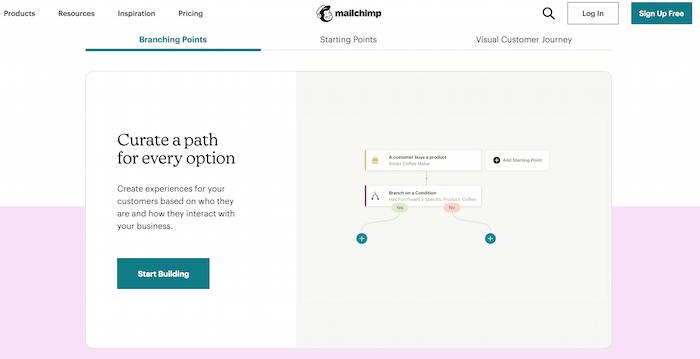 Ejemplo de automatización de comercio electrónico de la trayectoria del cliente de Mailchimp