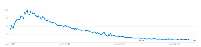 Popularidad de RSS en Google Reader
