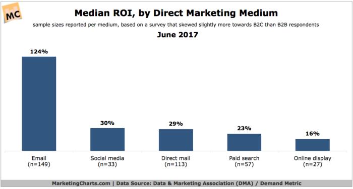 gráfico de retorno de inversión por correo directo