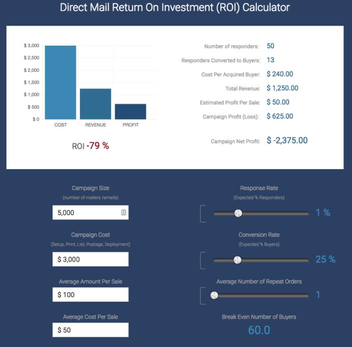 calcular el retorno de la inversión del correo directo
