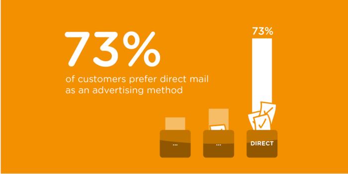 los clientes prefieren las estadísticas de correo directo