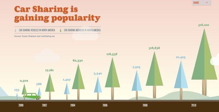 estadísticas de micrositio sobre el futuro del carsharing