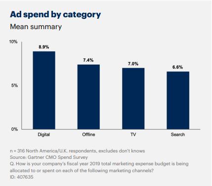 tabla dinámica cómo los CMO gastan su presupuesto de marketing 2020