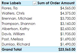Captura de pantalla de etiquetas de fila de tabla dinámica