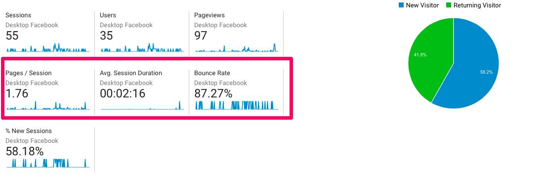 Ejemplo de estadísticas sobre anuncios para móviles