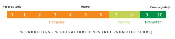Gráfico de puntuación neta del promotor: guía de anuncios para móviles para la interacción